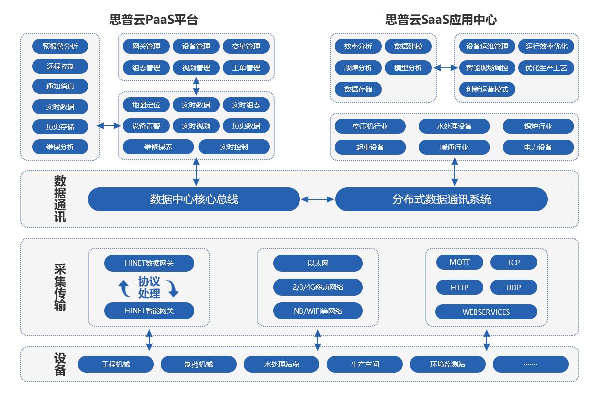 思普云-工业物联网系统架构