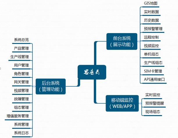 思普云平台