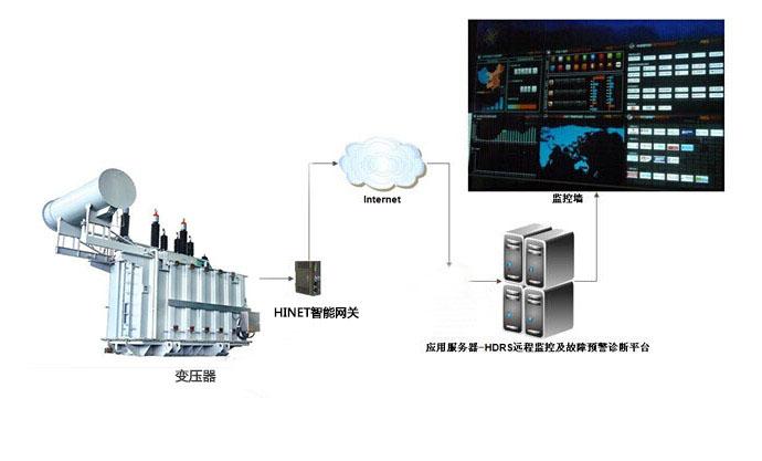 基于HINET智能网关的电力设备远程监控及预警系统架构