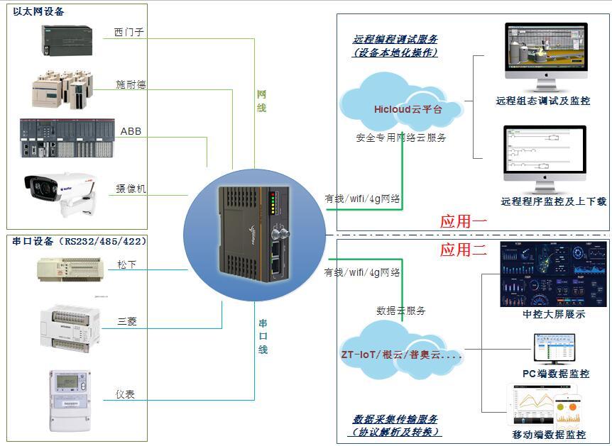 工业数据采集系统
