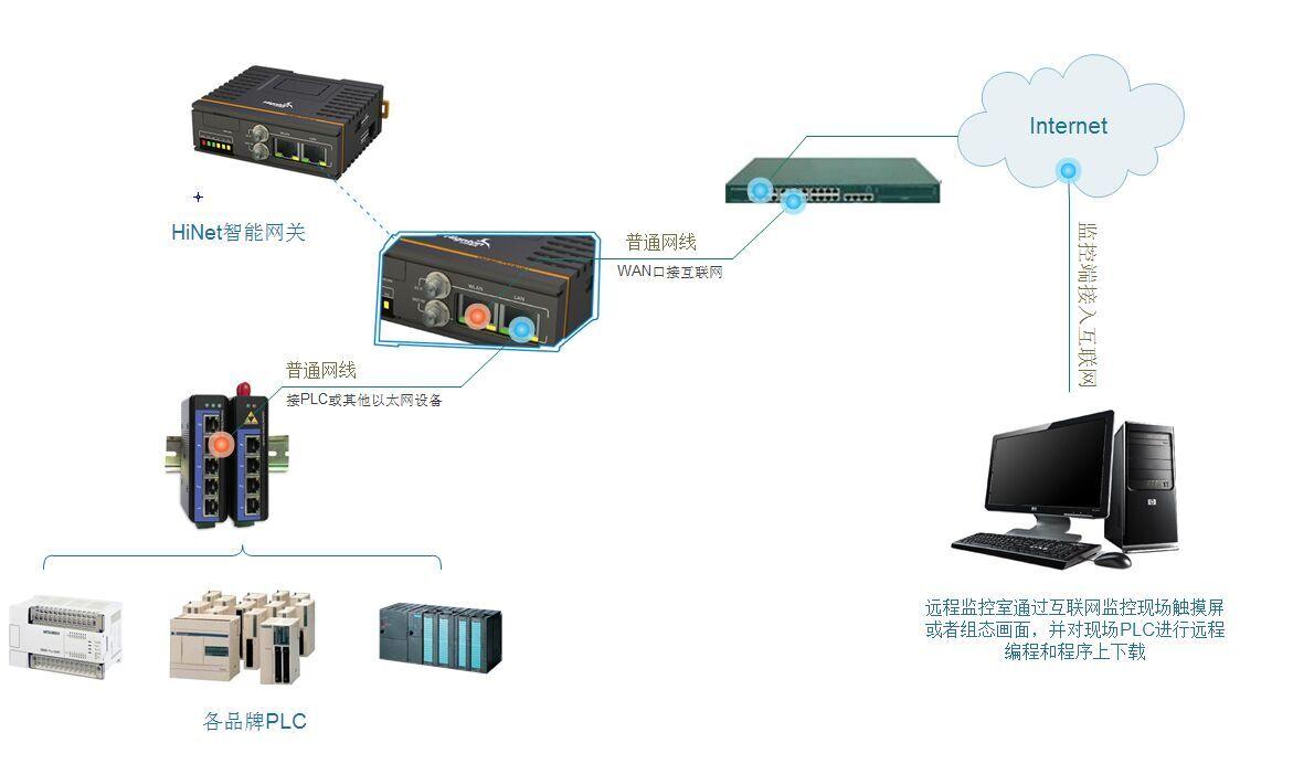 西门子200 SMART远程编程及程序上下载系统