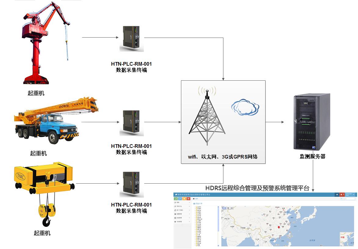 基于PLC的起重机械远程监控系统