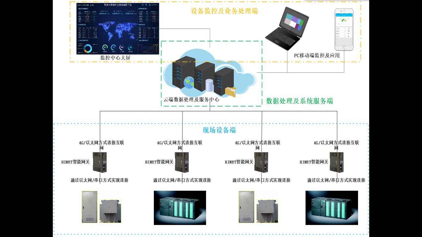 自动化设备远程监控系统网络构架