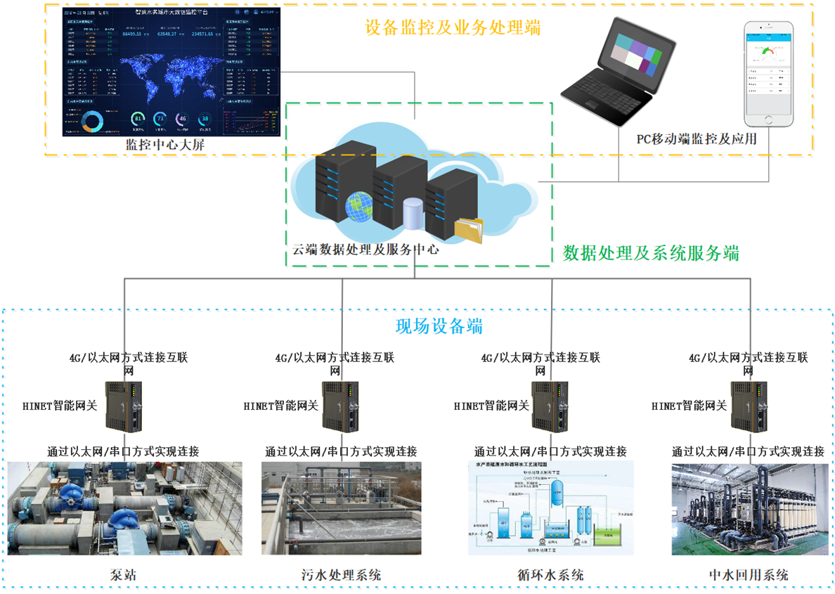 HDRS设备云远程监控及智能化系统