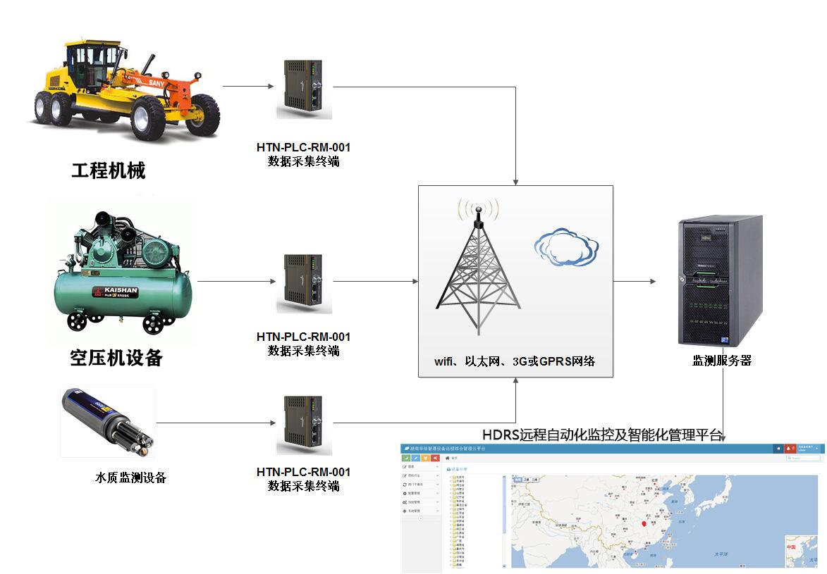 大型工程机械远程监控维护系统方案