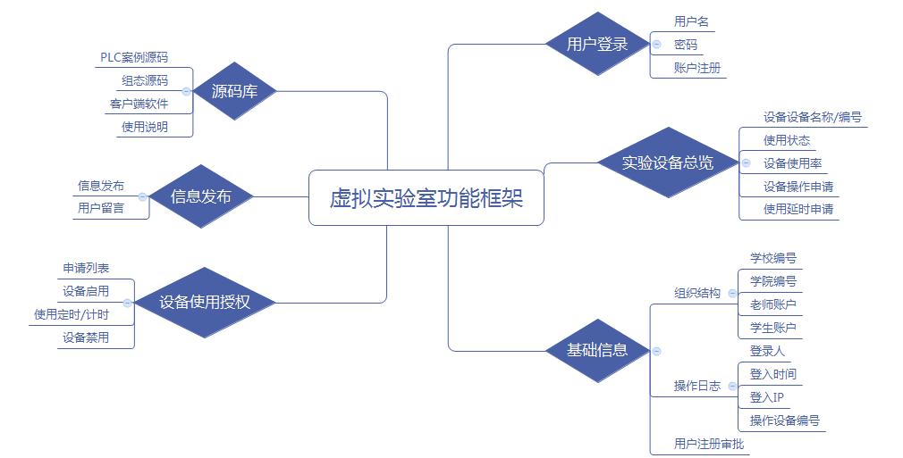 虚拟实验室功能框架