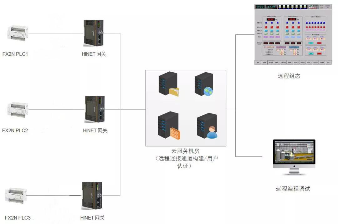虚拟远程实验室系统架构