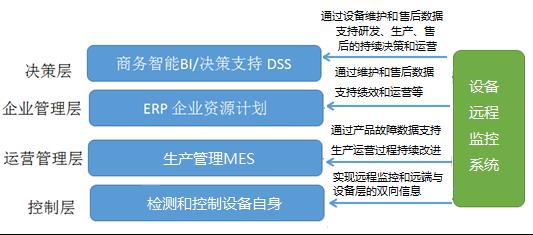 设备远程监控系统
