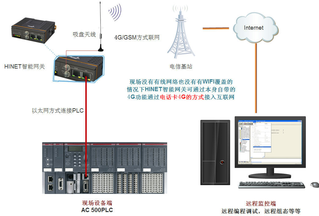 4G网络连接plc